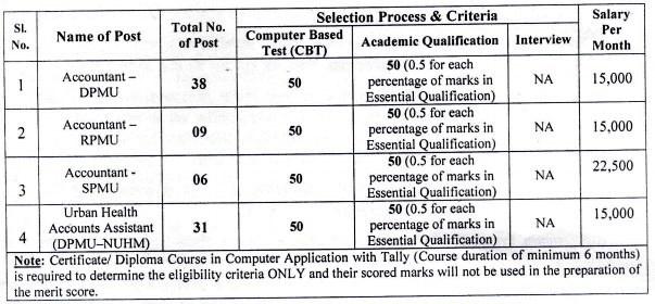 NHM Bihar Selection Process