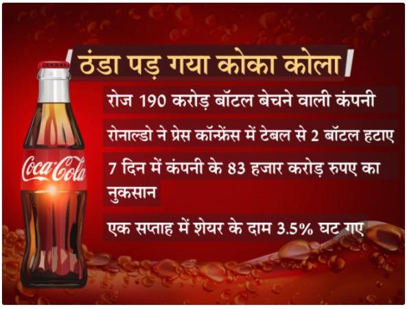 Coca Cola Share Down
