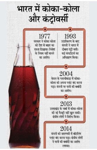 Coca Cola and India Controversy