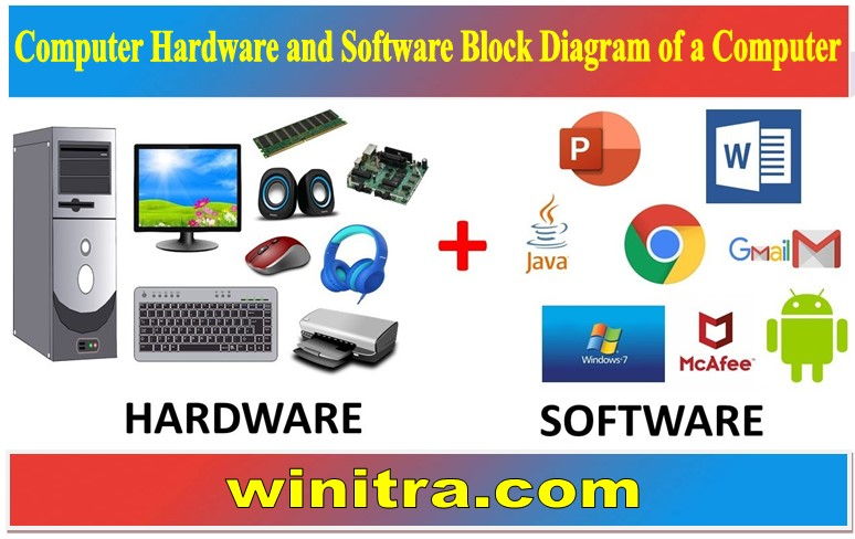 Computer Hardware and Software Block Diagram of a Computer