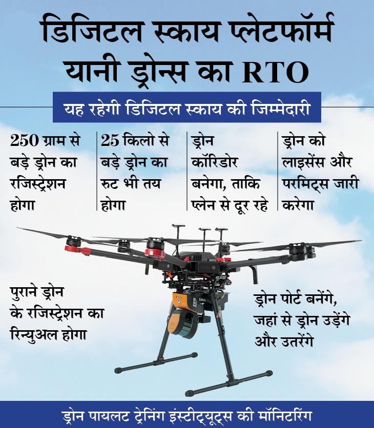 Digital Sky Platform For Drones