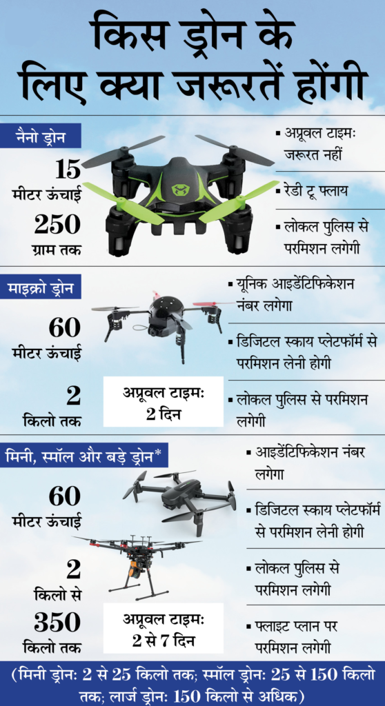 New Drone Policy in India 2021