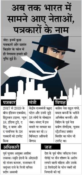 Pegasus Spyware Effect in India Politics