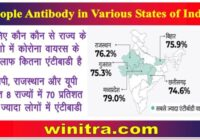 People Antibody in Various States of India
