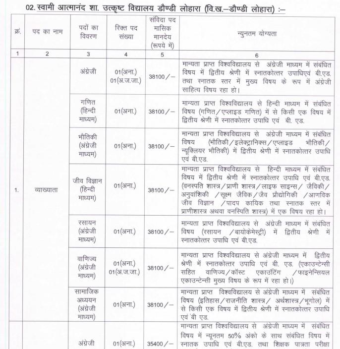 Swami Atmanand Govt Excellence School Daundi Lohra Bharti 2021
