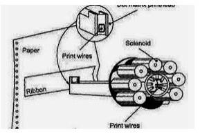 Dot Matrix Print Technology