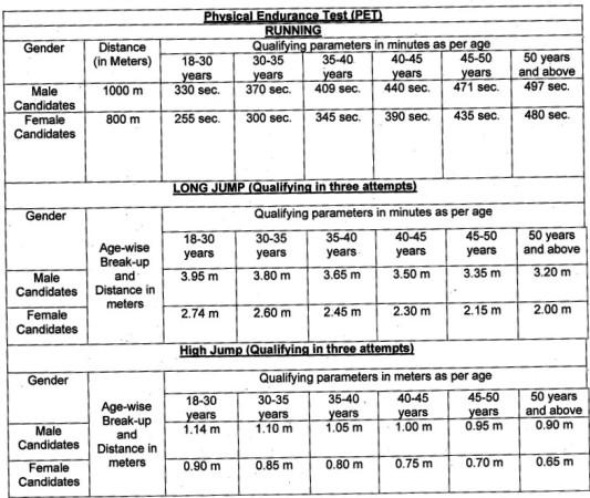 Food Corporation of India Recruitment 2021